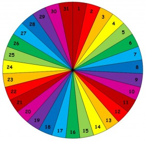 Calendrier perpetuel - roue des jours couleurs
