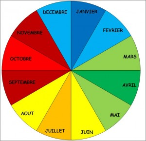 Calendrier perpetuel - roue du mois couleurs
